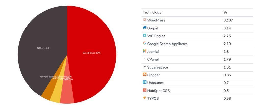 Wordpress domina el mundo de las páginas web